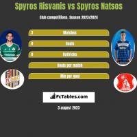 Spyros Risvanis vs Spyros Natsos h2h player stats