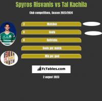 Spyros Risvanis vs Tal Kachila h2h player stats