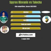 Spyros Risvanis vs Talocha h2h player stats
