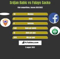 Srdjan Babic vs Falaye Sacko h2h player stats