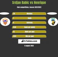 Srdjan Babic vs Henrique h2h player stats