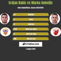 Srdjan Babic vs Marko Gobeljic h2h player stats