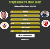 Srdjan Babic vs Milan Rodic h2h player stats
