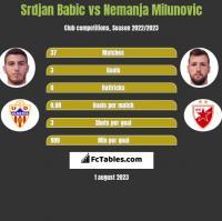 Srdjan Babic vs Nemanja Milunovic h2h player stats