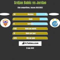Srdjan Babic vs Jordao h2h player stats