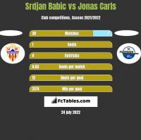Srdjan Babic vs Jonas Carls h2h player stats