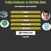 Srdjan Grahovac vs Christian Klem h2h player stats