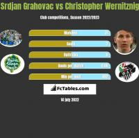 Srdjan Grahovac vs Christopher Wernitznig h2h player stats