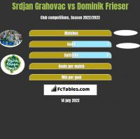 Srdjan Grahovac vs Dominik Frieser h2h player stats