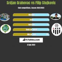 Srdjan Grahovac vs Filip Stojkovic h2h player stats