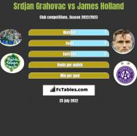 Srdjan Grahovac vs James Holland h2h player stats