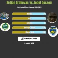 Srdjan Grahovac vs Jodel Dossou h2h player stats