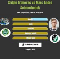 Srdjan Grahovac vs Marc Andre Schmerboeck h2h player stats