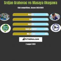 Srdjan Grahovac vs Masaya Okugawa h2h player stats