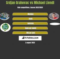 Srdjan Grahovac vs Michael Liendl h2h player stats