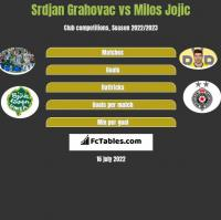 Srdjan Grahovac vs Milos Jojić h2h player stats