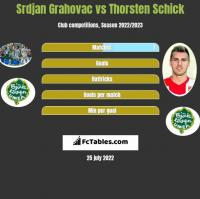 Srdjan Grahovac vs Thorsten Schick h2h player stats
