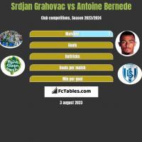 Srdjan Grahovac vs Antoine Bernede h2h player stats