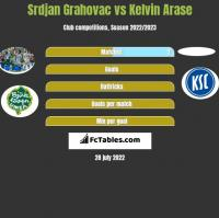 Srdjan Grahovac vs Kelvin Arase h2h player stats