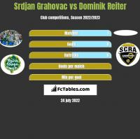 Srdjan Grahovac vs Dominik Reiter h2h player stats
