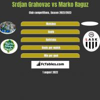 Srdjan Grahovac vs Marko Raguz h2h player stats