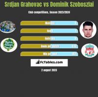 Srdjan Grahovac vs Dominik Szoboszlai h2h player stats