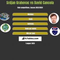 Srdjan Grahovac vs David Cancola h2h player stats