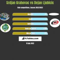 Srdjan Grahovac vs Dejan Ljubicic h2h player stats