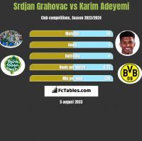 Srdjan Grahovac vs Karim Adeyemi h2h player stats