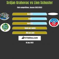 Srdjan Grahovac vs Lion Schuster h2h player stats
