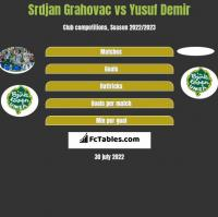 Srdjan Grahovac vs Yusuf Demir h2h player stats