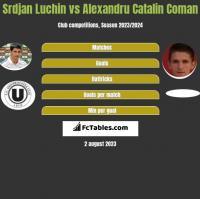 Srdjan Luchin vs Alexandru Catalin Coman h2h player stats