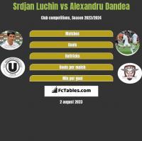 Srdjan Luchin vs Alexandru Dandea h2h player stats