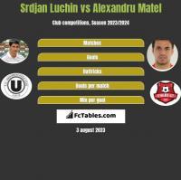 Srdjan Luchin vs Alexandru Matel h2h player stats