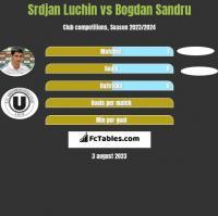 Srdjan Luchin vs Bogdan Sandru h2h player stats