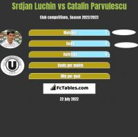 Srdjan Luchin vs Catalin Parvulescu h2h player stats