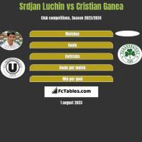 Srdjan Luchin vs Cristian Ganea h2h player stats