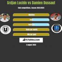 Srdjan Luchin vs Damien Dussaut h2h player stats