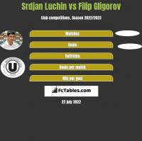 Srdjan Luchin vs Filip Gligorov h2h player stats