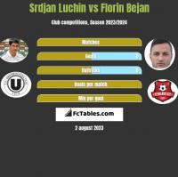 Srdjan Luchin vs Florin Bejan h2h player stats