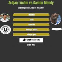 Srdjan Luchin vs Gaston Mendy h2h player stats