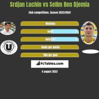 Srdjan Luchin vs Selim Ben Djemia h2h player stats