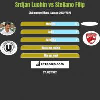 Srdjan Luchin vs Steliano Filip h2h player stats