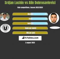 Srdjan Luchin vs Alin Dobrosavlevici h2h player stats