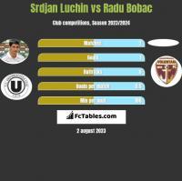 Srdjan Luchin vs Radu Bobac h2h player stats
