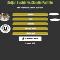 Srdjan Luchin vs Claudiu Pamfile h2h player stats