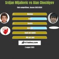 Srdjan Mijailovic vs Alan Chochiyev h2h player stats