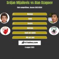 Srdjan Mijailovic vs Alan Dzagoev h2h player stats