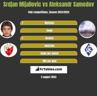 Srdjan Mijailovic vs Aleksandr Samedov h2h player stats