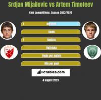 Srdjan Mijailovic vs Artem Timofeev h2h player stats
